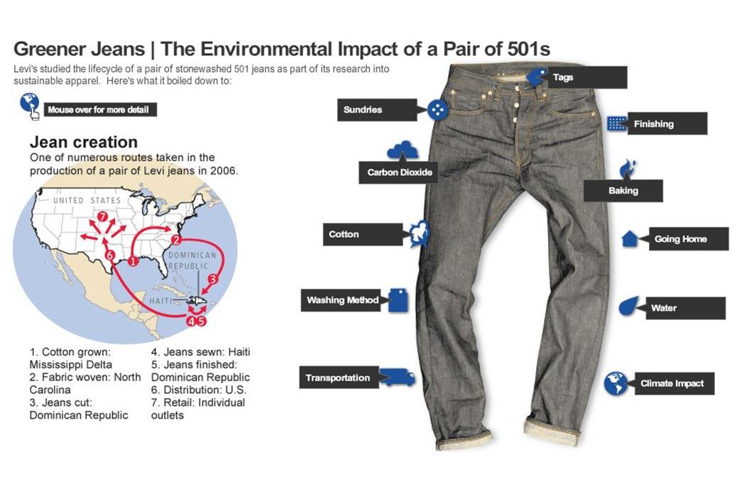Raw-Denim-The-Environmental-&-Green-Choice