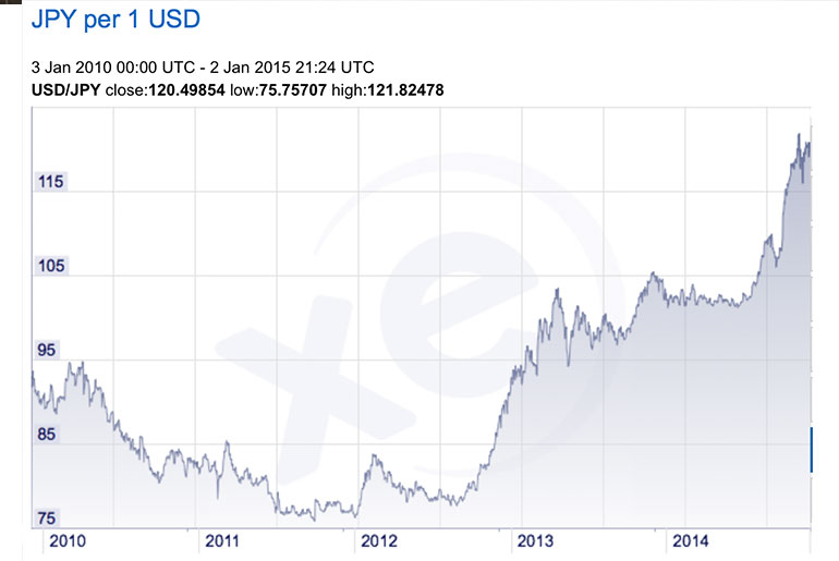 Value of the US Dollar compared to the Japanese Yen over 5 years. Image courtesy: XE Finance
