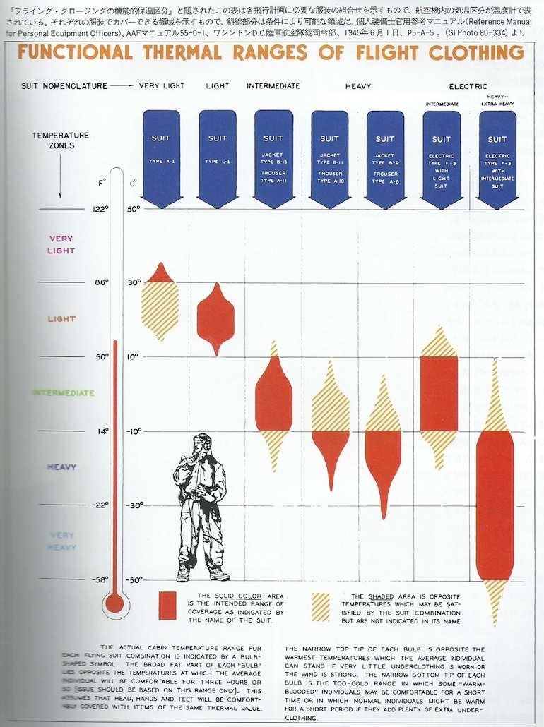 Scheme about temperature zones for flight jackets