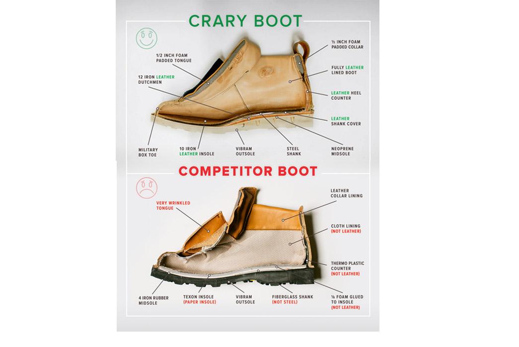Crary Boots Kickstarter Comparison