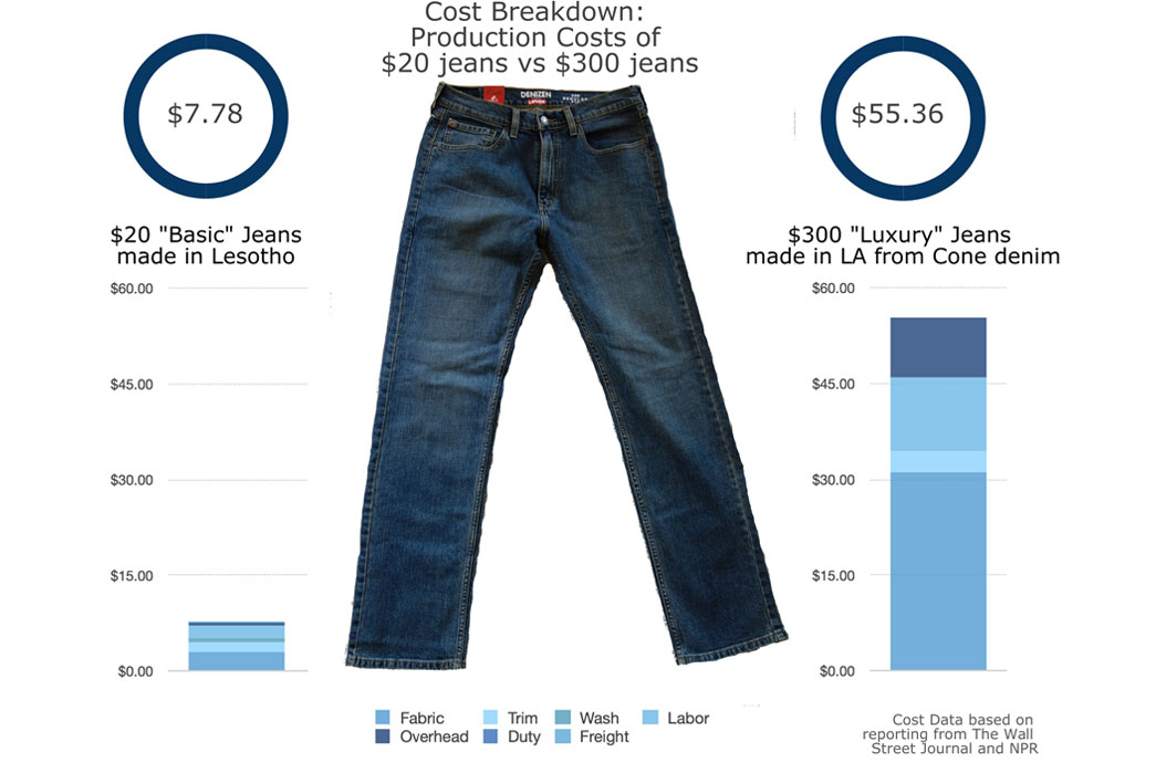 Cost Breakdown: Production Costs of $20 jeans v.s. $300 jeans