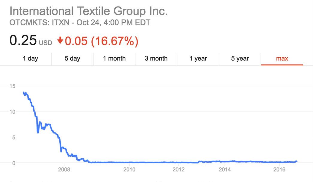 itg-stock-chart