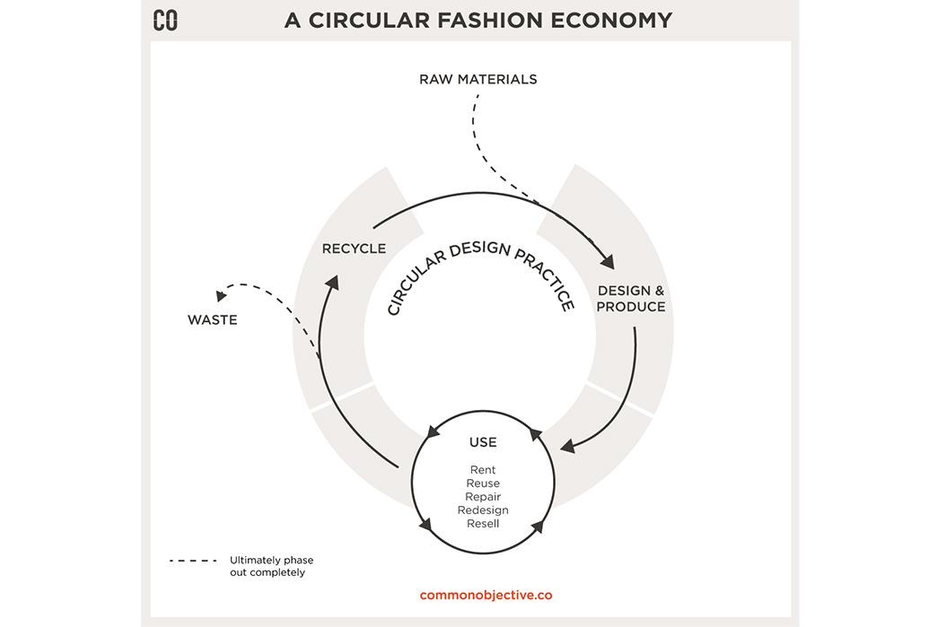 Circular-Fashion-a-New-Model-for-a-Broken-System-circle